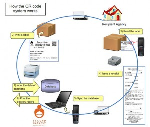 Technology for Food Bank--QR-code Scanning System Streamlines 2HJ's Delivery System in Japan